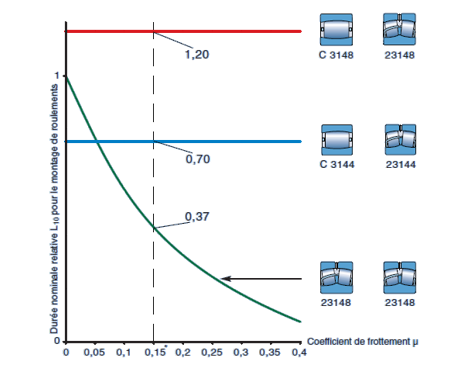 Réduction dimensions roulement
